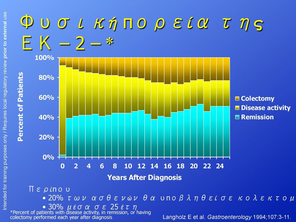 έ 25 έ *Percent of patients with disease activity, in remission, or having colectomy