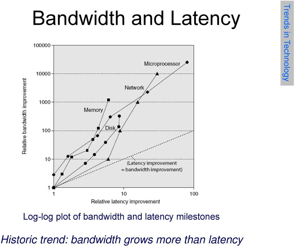 bandwidth and latency milestones
