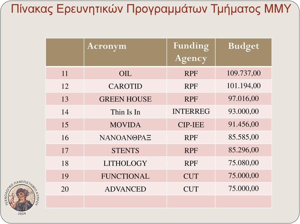 016,00 14 Thin Is In INTERREG 93.000,00 15 MOVIDA CIP-IEE 91.