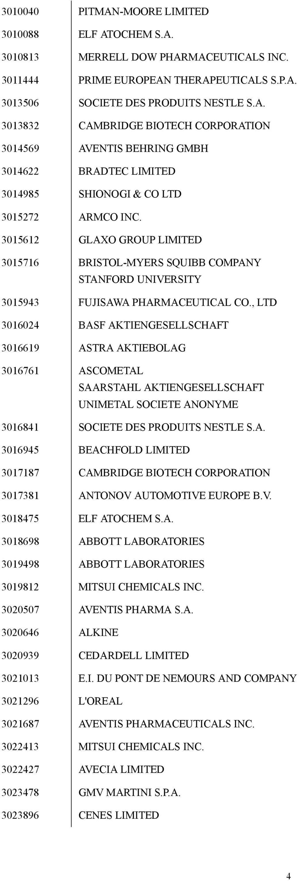 , LTD 3016024 BASF AKTIENGESELLSCHAFT 3016619 ASTRA AKTIEBOLAG 3016761 ASCOMETAL SAARSTAHL AKTIENGESELLSCHAFT UNIMETAL SOCIETE ANONYME 3016841 SOCIETE DES PRODUITS NESTLE S.A. 3016945 BEACHFOLD LIMITED 3017187 CAMBRIDGE BIOTECH CORPORATION 3017381 ANTONOV AUTOMOTIVE EUROPE B.