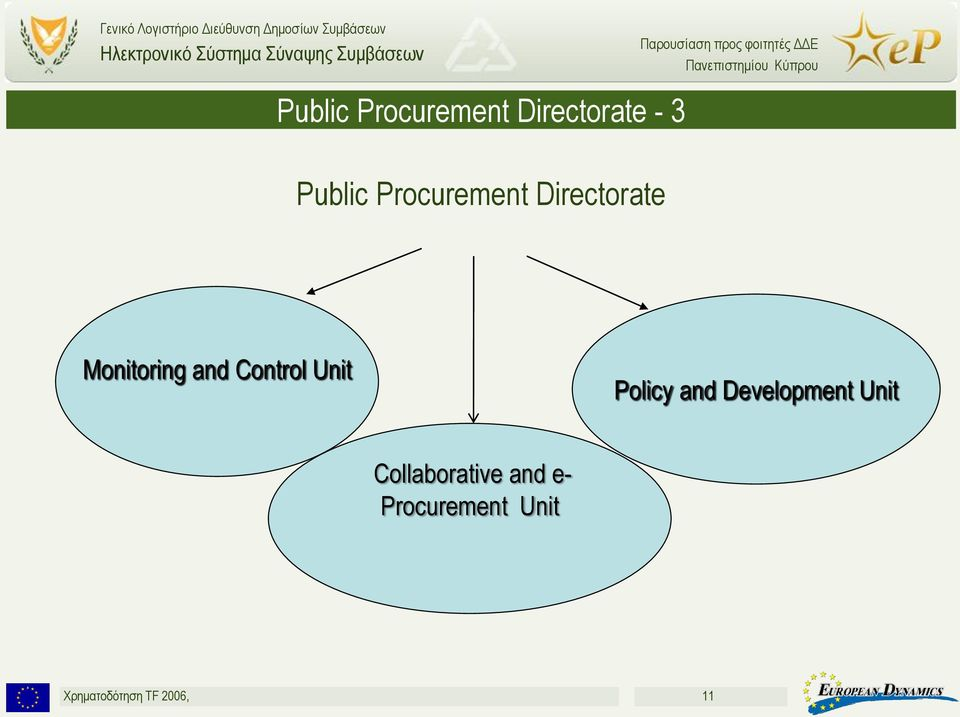 Unit Policy and Development Unit Collaborative