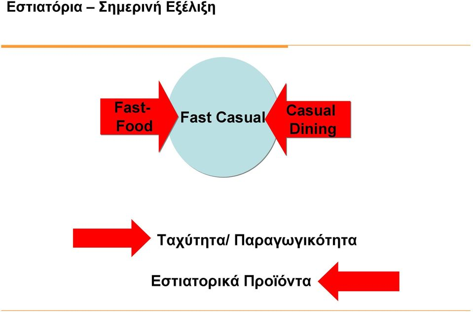 Casual Dining Ταχύτητα/