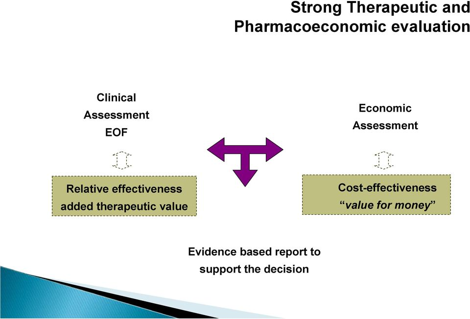 effectiveness added therapeutic value