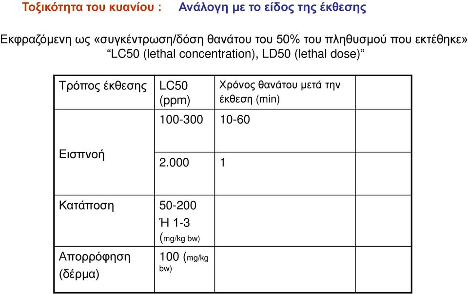 concentration), LD50 (lethal dose) Τρόπος έκθεσης LC50 (ppm) Χρόνος θανάτου μετά την