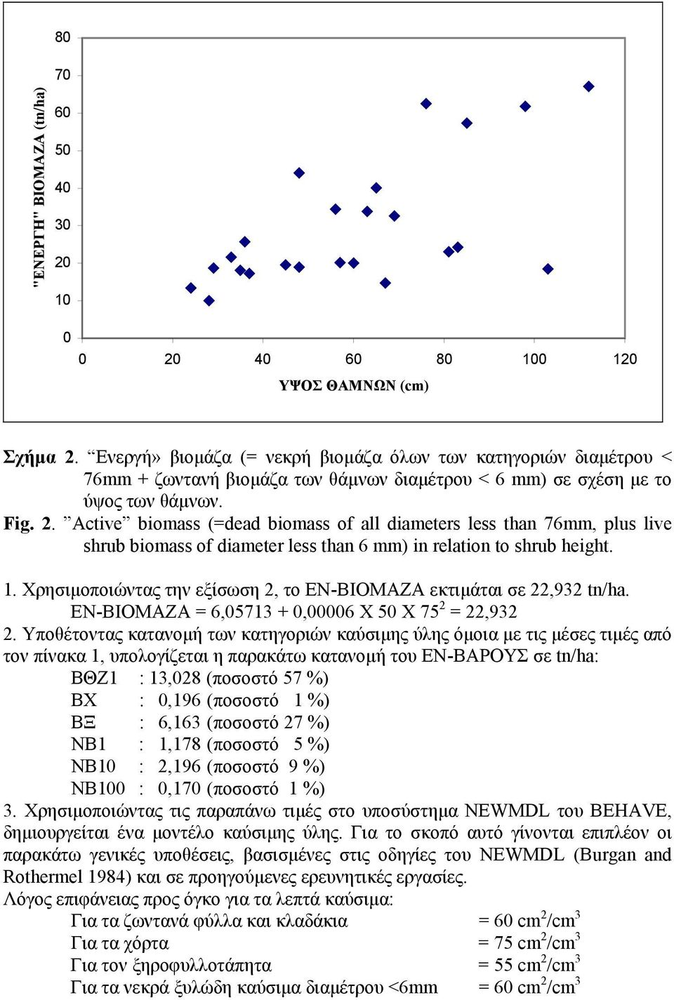 Active biomass (=dead biomass of all diameters less than 76mm, plus live shrub biomass of diameter less than 6 mm) in relation to shrub height. 1.