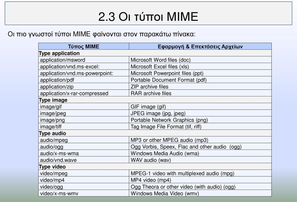 wave Type video video/mpeg video/mp4 video/ogg video/x-ms-wmv Εφαρμογή & Επεκτάσεις Αρχείων Microsoft Word files (doc) Microsoft Excel files (xls) Microsoft Powerpoint files (ppt) Portable Document