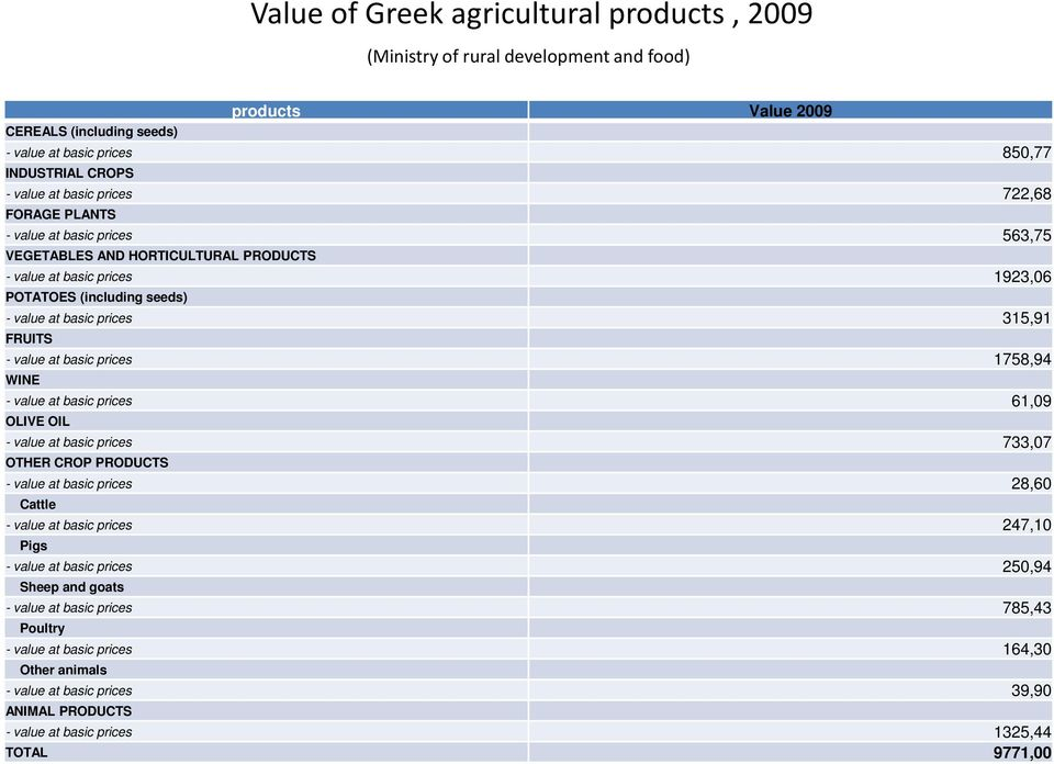 value at basic prices 1758,94 WINE - value at basic prices 61,09 OLIVE OIL - value at basic prices 733,07 OTHER CROP PRODUCTS - value at basic prices 28,60 Cattle - value at basic prices 247,10 Pigs