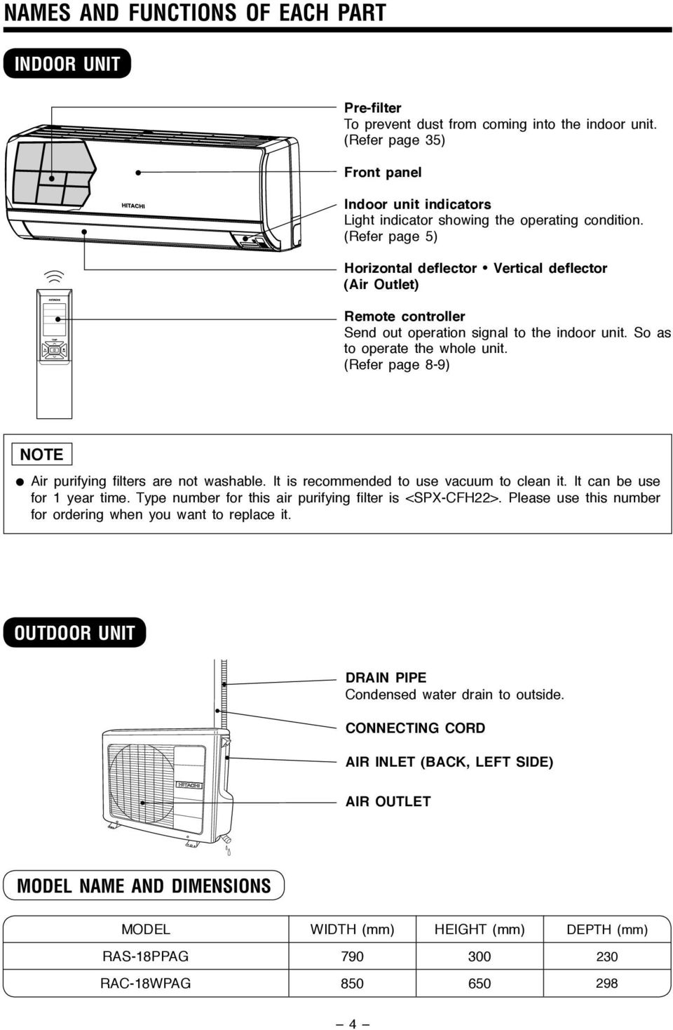 (Refer page 5) Horizontal deflector Vertical deflector (Air Outlet) Remote controller Send out operation signal to the indoor unit. So as to operate the whole unit.