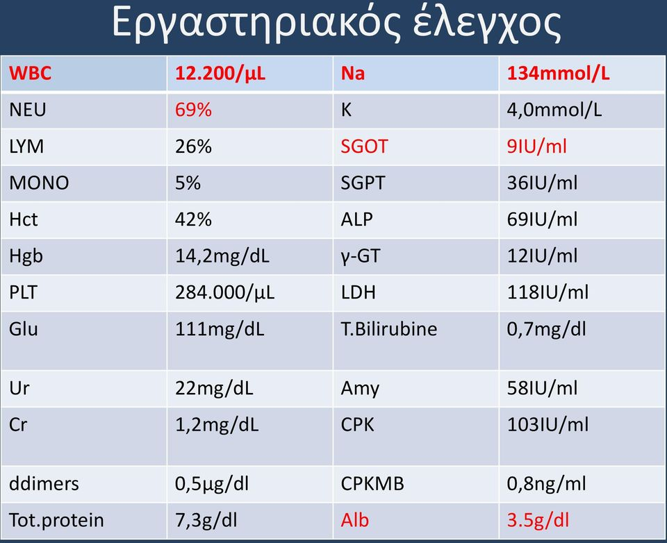 Hct 42% ALP 69IU/ml Hgb 14,2mg/dL γ-gt 12IU/ml PLT 284.