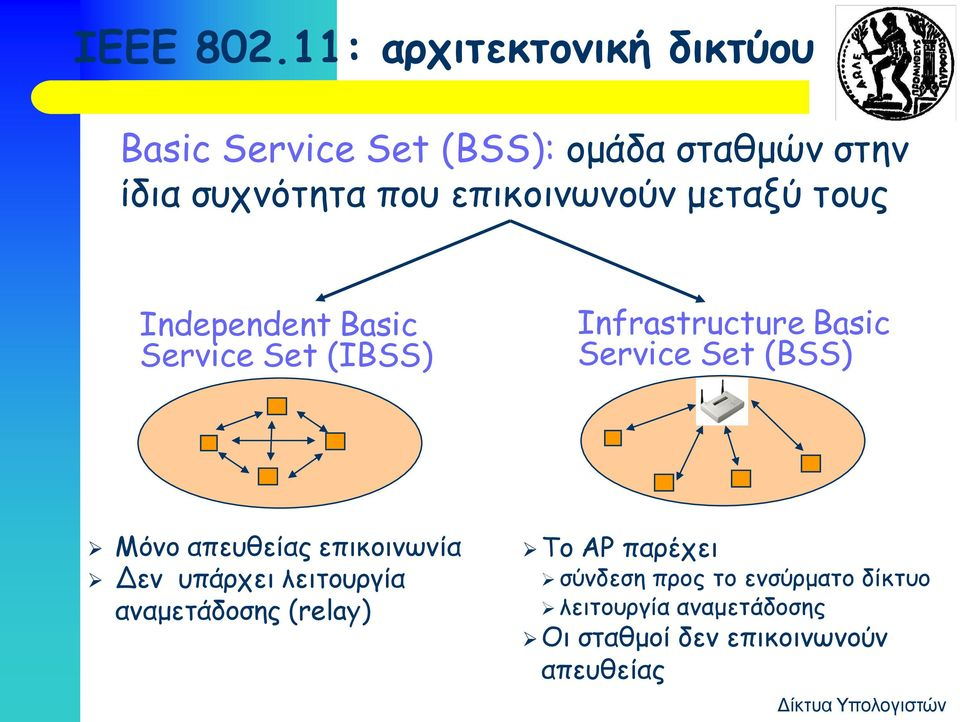 επικοινωνούν μεταξύ τους Independent Basic Service Set (IBSS) Infrastructure Basic Service Set