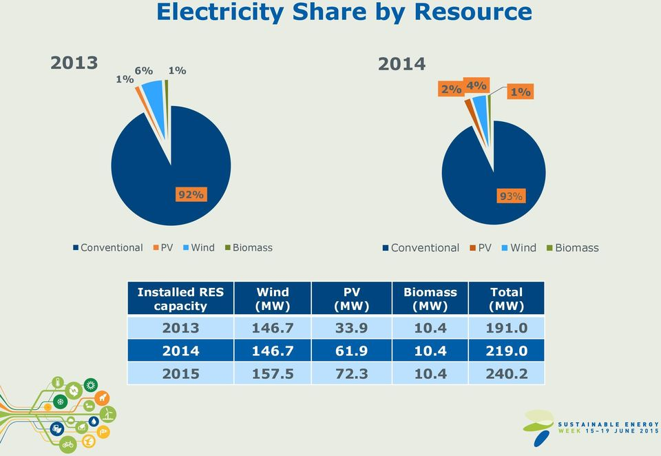 RES capacity Wind (ΜW) PV (MW) Biomass (MW) Total (MW) 2013 146.