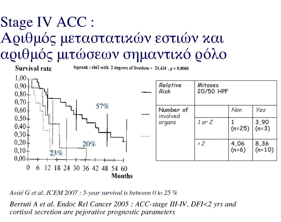 8,36 (n=10) Assié G et al. JCEM 2007 : 5-year survival is between 0 to 25 % Berruti A et al.