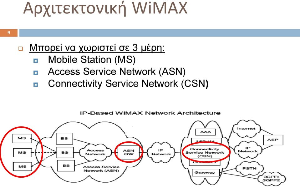 Station (MS) Access Service