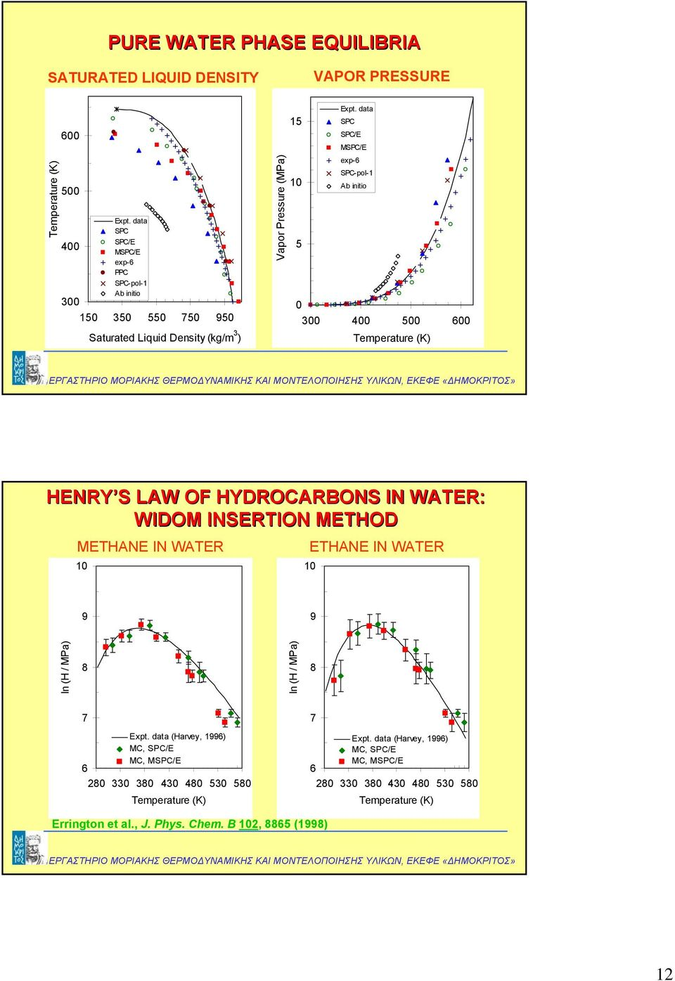 data 15 SPC SPC/E MSPC/E exp-6 SPC-pol-1 10 Ab initio 5 0 300 400 500 600 Temperature (K) HERY S LAW OF HYDROCARBOS I WATER: WIDOM ISERTIO METHOD METHAE I WATER ETHAE I WATER