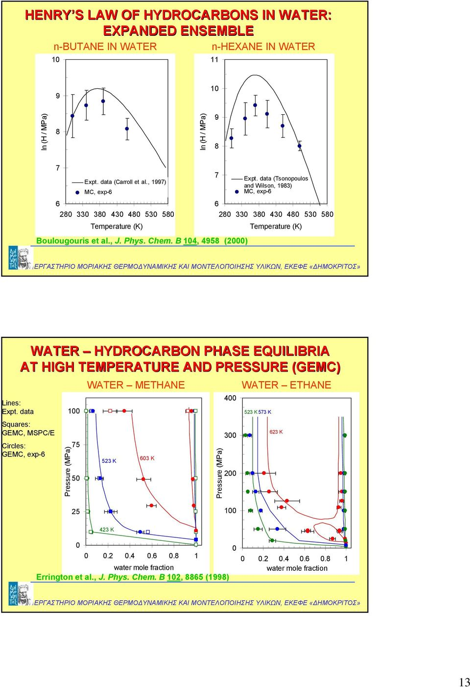 data (Tsonopoulos and Wilson, 1983) MC, exp-6 6 280 330 380 430 480 530 580 Temperature (K) WATER HYDROCARBO PHASE EQUILIBRIA AT HIGH TEMPERATURE AD PRESSURE (GEMC) Lines: Expt.