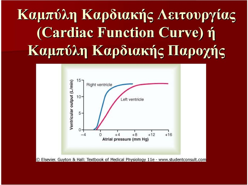 Function Curve) ή