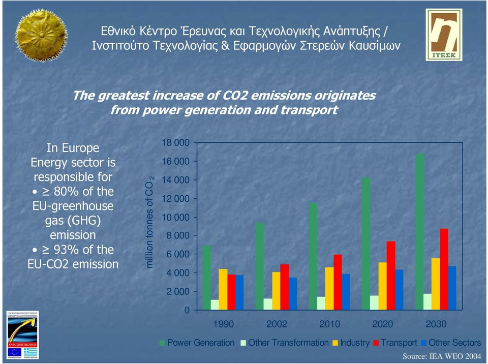 emission million tonnes of CO 2 18 000 16 000 14 000 12 000 10 000 8 000 6 000 4 000 2 000 0 1990