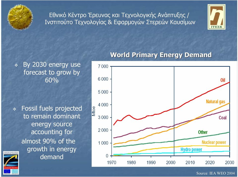 remain dominant energy source accounting for