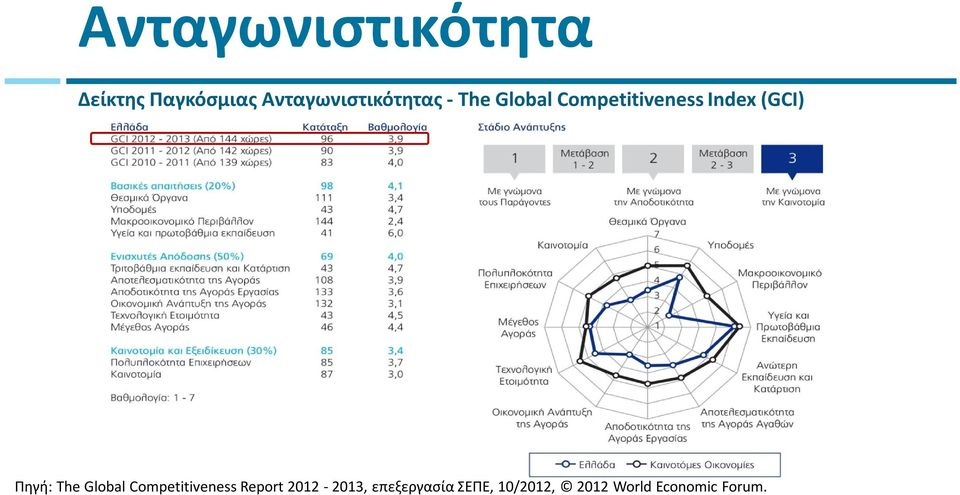 Index (GCI) Πηγή: The Global Competitiveness