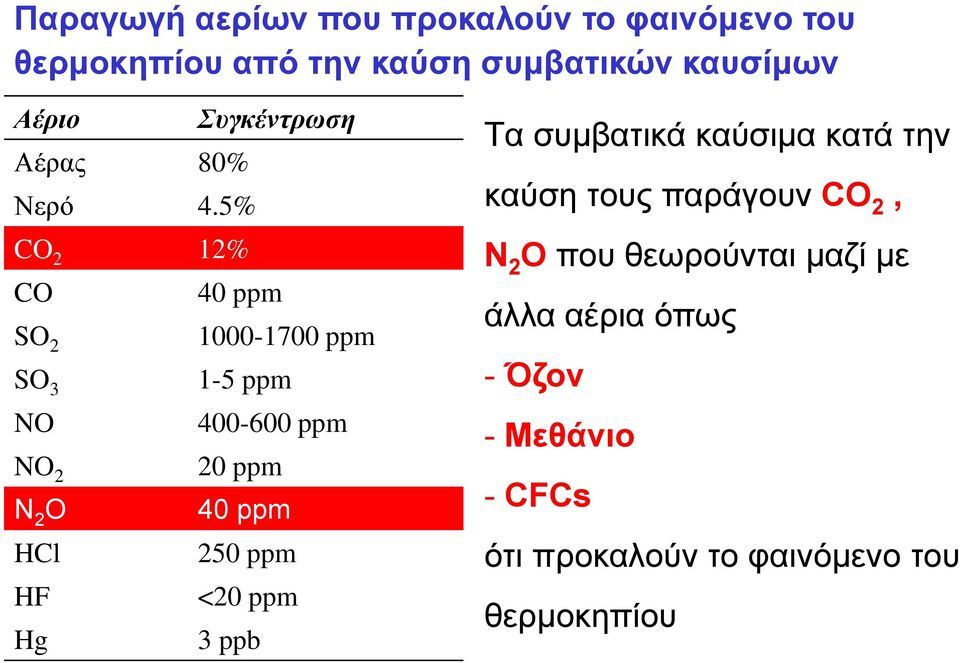 5% CO 2 12% CO 40 ppm SO 2 1000-1700 ppm SO 3 1-5 ppm NO 400-600 ppm NO 2 20 ppm N 2 O 40 ppm HCl 250 ppm