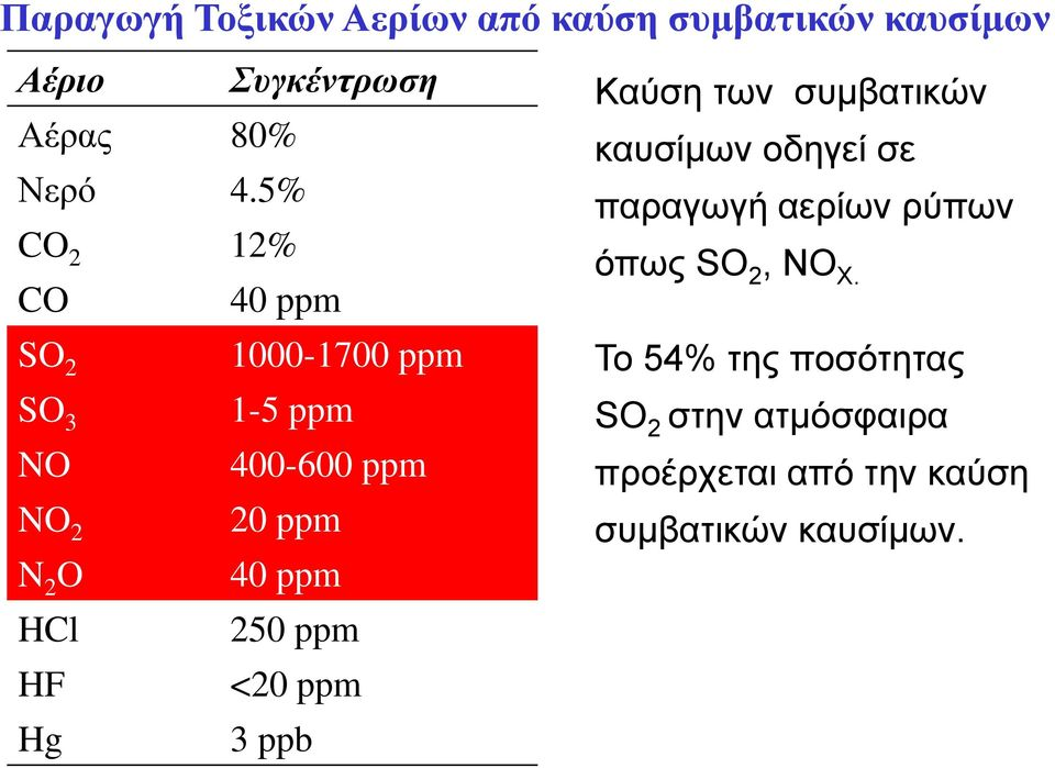 SO 2 1000-1700 ppm To 54% της ποσότητας SO 3 1-5 ppm SO 2 στην ατμόσφαιρα NO 400-600 ppm
