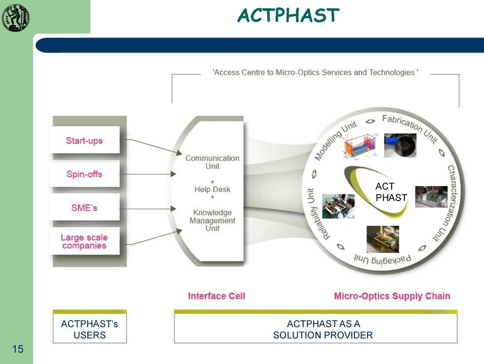 ACTPHAST AS A