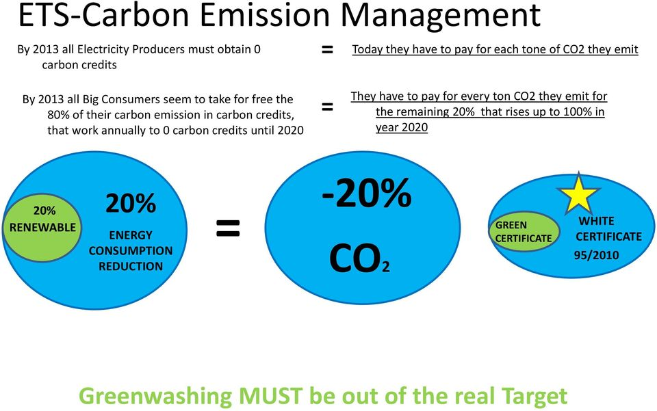 carbon credits until 2020 = They have to pay for every ton CO2 they emit for the remaining 20% that rises up to 100% in year 2020 20%