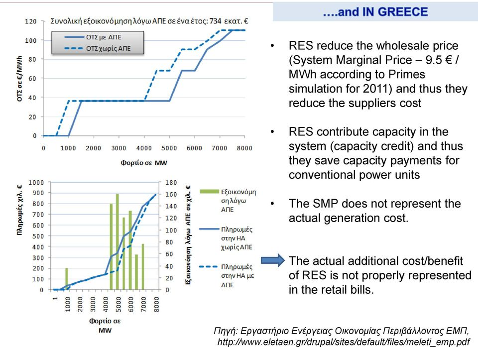 (capacity credit) and thus they save capacity payments for conventional power units The SMP does not represent the actual generation