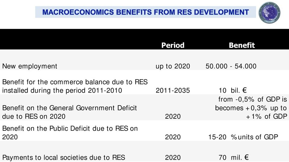 bil. Benefit on the General Government Deficit due to RES on 2020 2020 from -0,5% of GDP is becomes