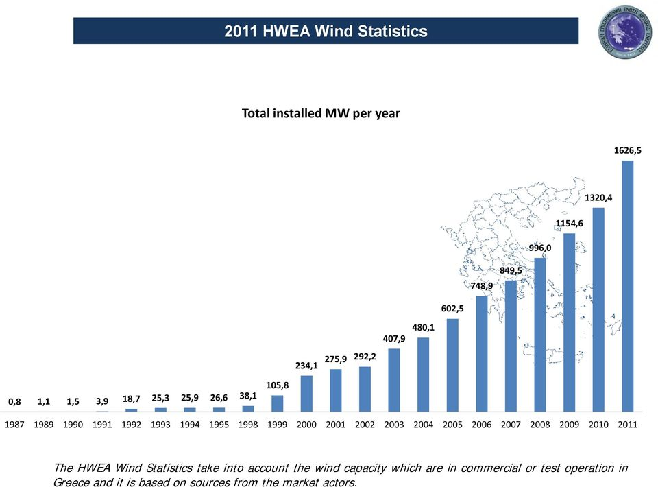 1999 2000 2001 2002 2003 2004 2005 2006 2007 2008 2009 2010 2011 The HWEA Wind Statistics take into account the