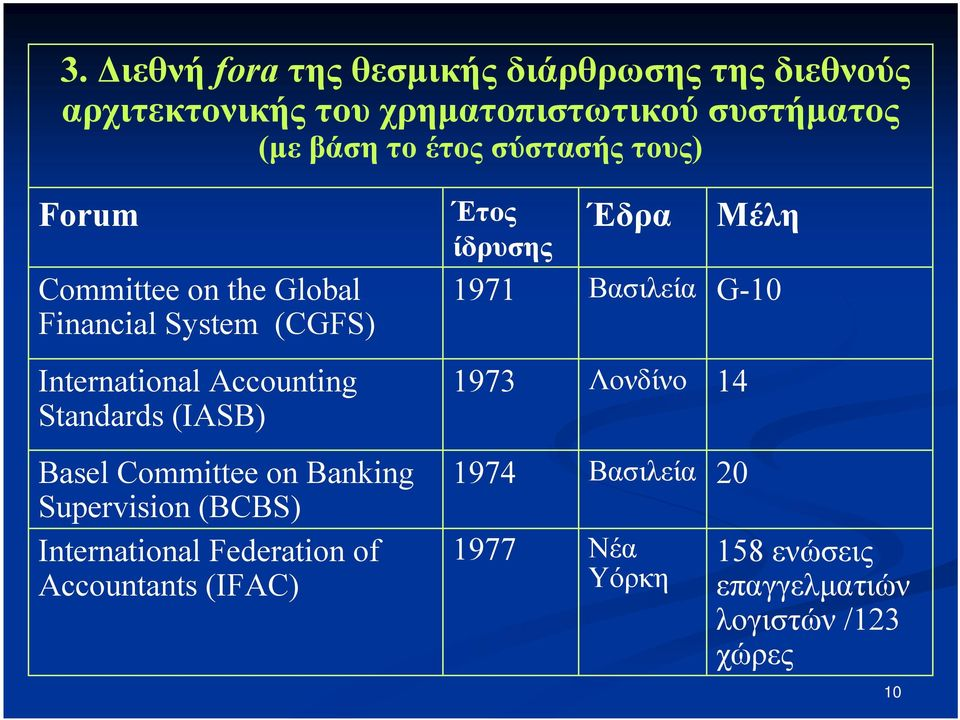 (IASB) Basel Committee on Banking Supervision (BCBS) International Federation of Accountants (IFAC) Έδρα Μέλη Έτος
