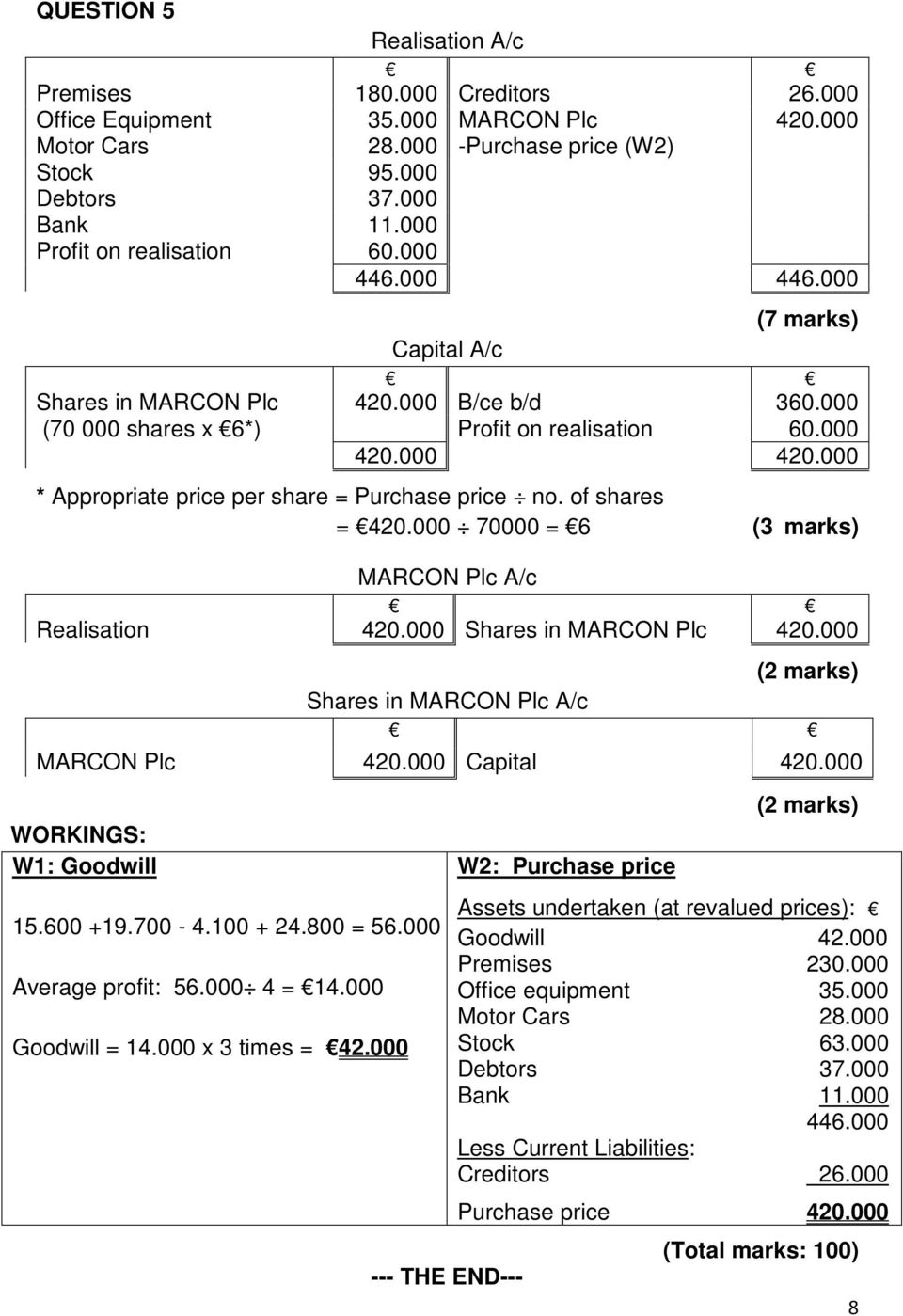 000 420.000 * Appropriate price per share = Purchase price no. of shares = 420.000 70000 = 6 (3 marks) MARCON Plc A/c Realisation 420.000 Shares in MARCON Plc 420.