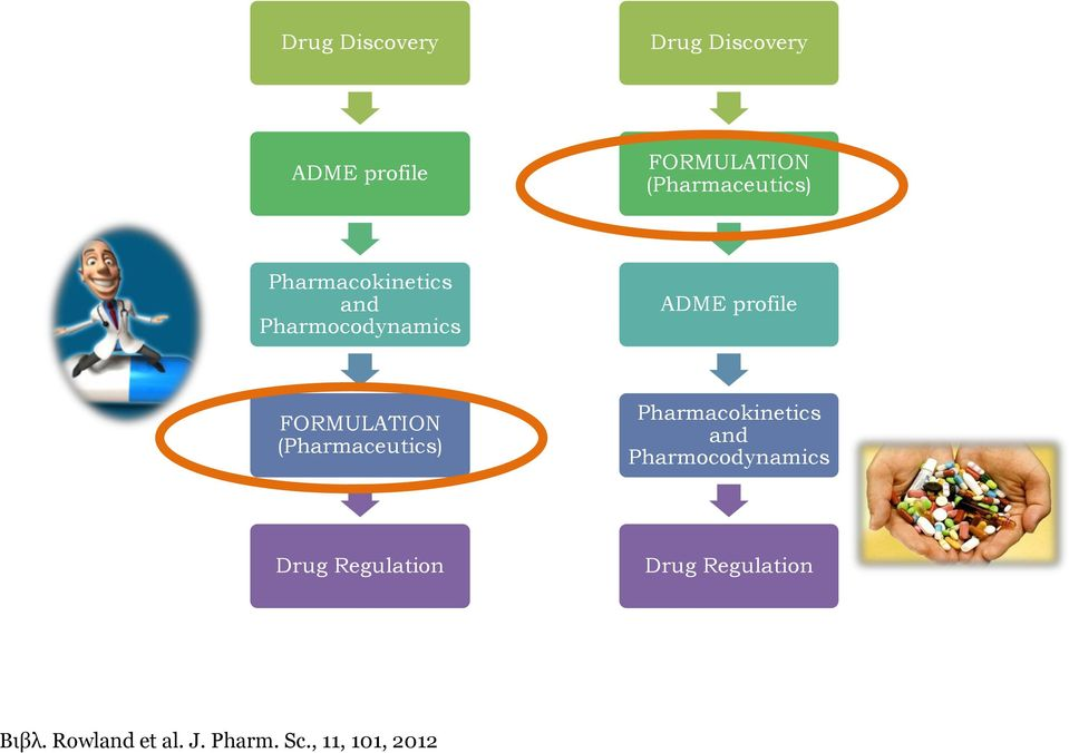 FORMULATION (Pharmaceutics) Pharmacokinetics and Pharmocodynamics