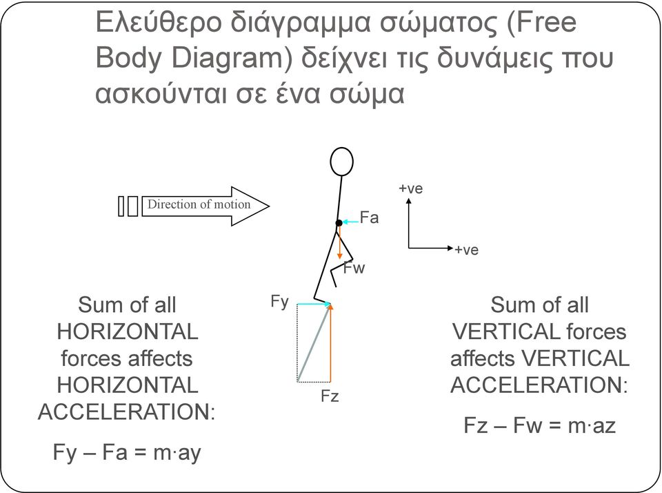 all HORIZONTAL forces affects HORIZONTAL ACCELERATION: Fy Fa = m ay