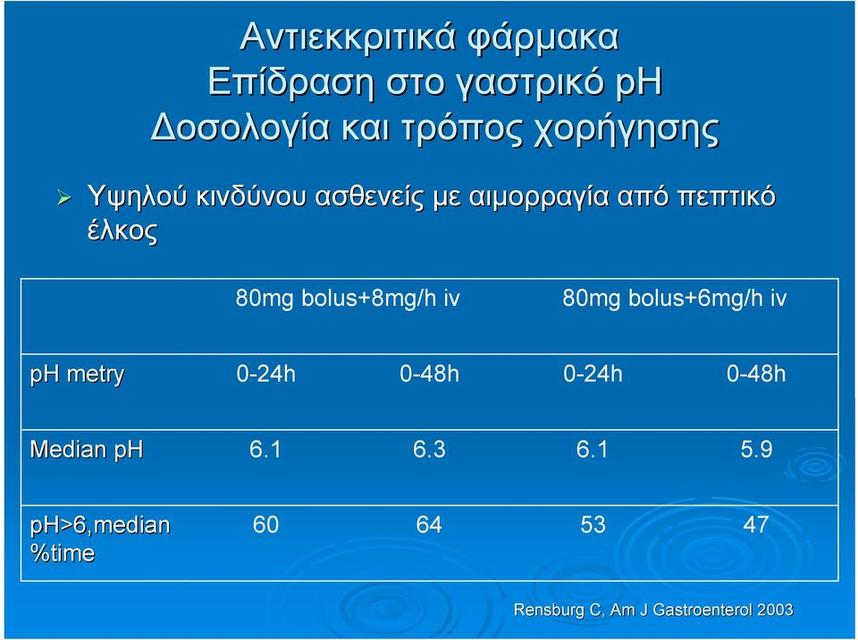 bolus+8mg/h iv 80mg bolus+6mg/h iv ph metry 0-24h 0-48h 0-24h 0-48h Median