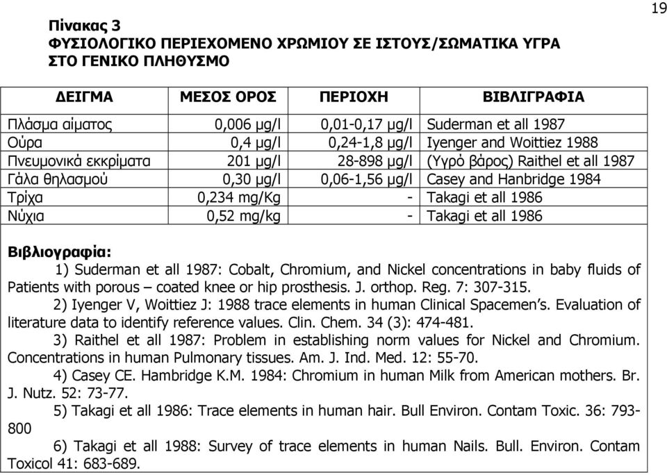 mg/kg - Takagi et all 1986 Νύχια 0,52 mg/kg - Takagi et all 1986 Βιβλιογραφία: 1) Suderman et all 1987: Cobalt, Chromium, and Nickel concentrations in baby fluids of Patients with porous coated knee