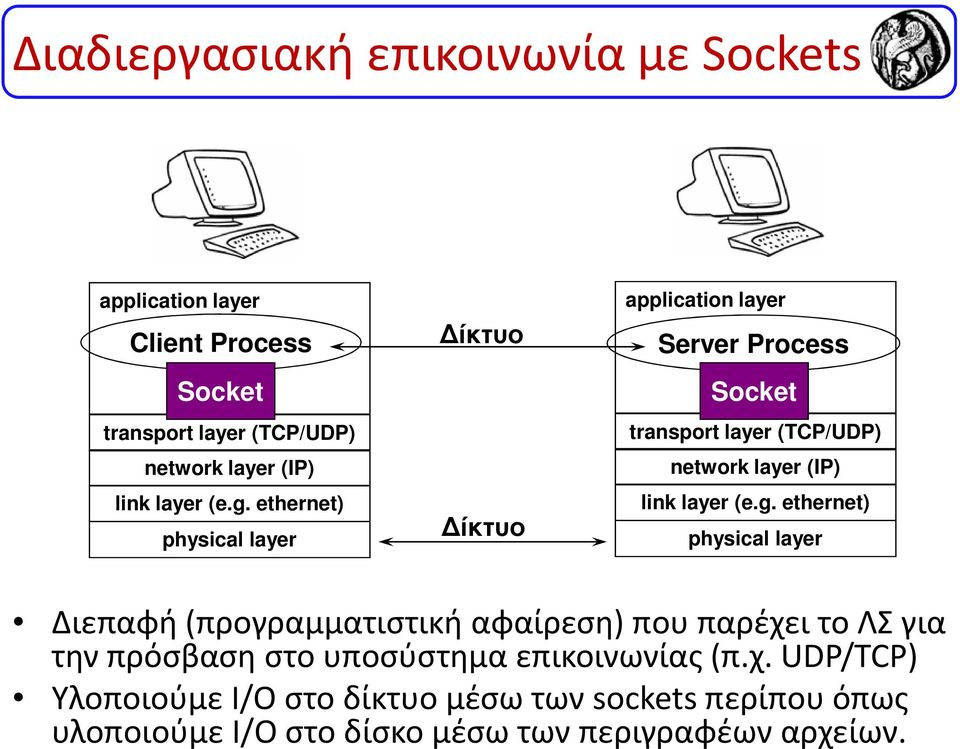 ethernet) physical layer ίκτυο ίκτυο application layer Server Process Socket transport layer (TCP/UDP) network layer (IP) link