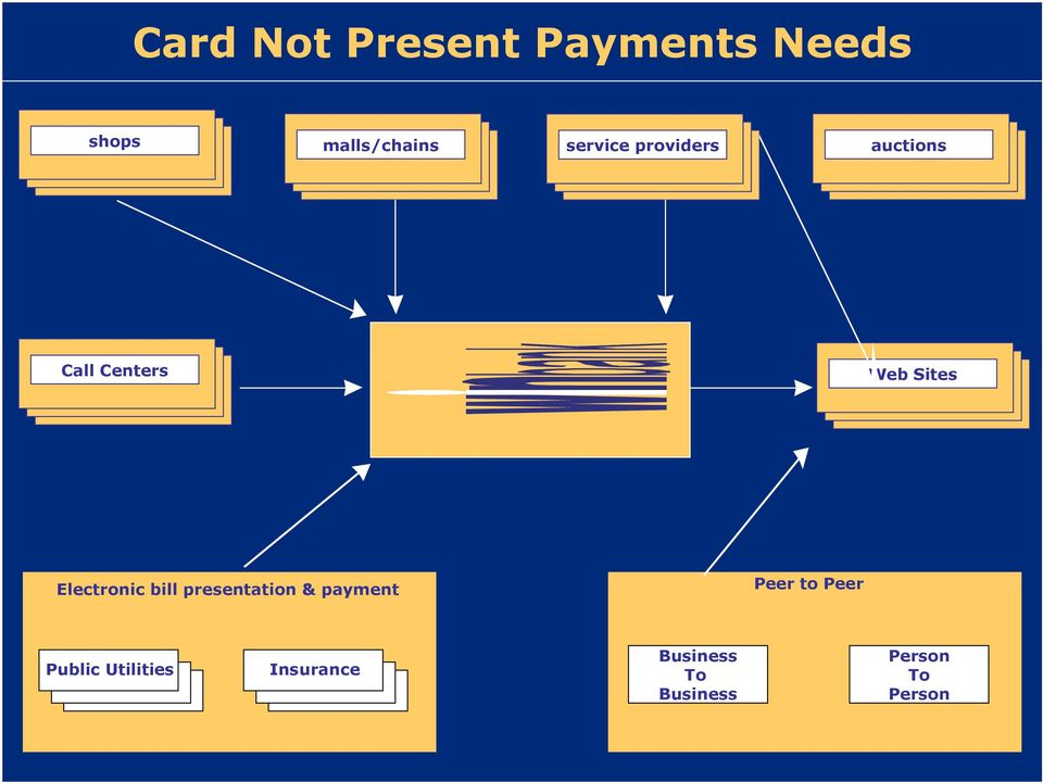 Electronic bill presentation & payment Peer to Peer