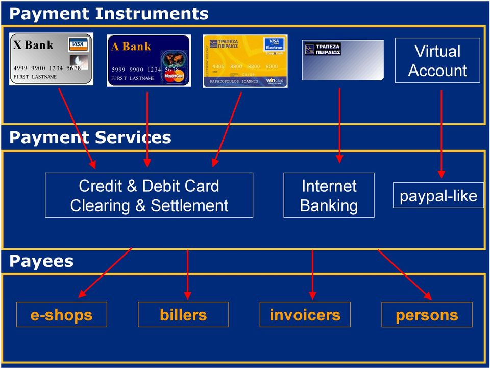 Payment Services Credit & Debit Card Clearing & Settlement