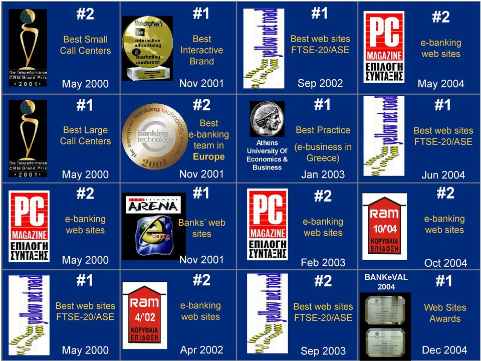 2003 #2 Best web sites FTSE-20/ASE Jun 2004 #2 e-banking web sites Banks web sites e-banking web sites 10/'04 e-banking web sites May 2000 #1 Nov 2001 #2 Feb