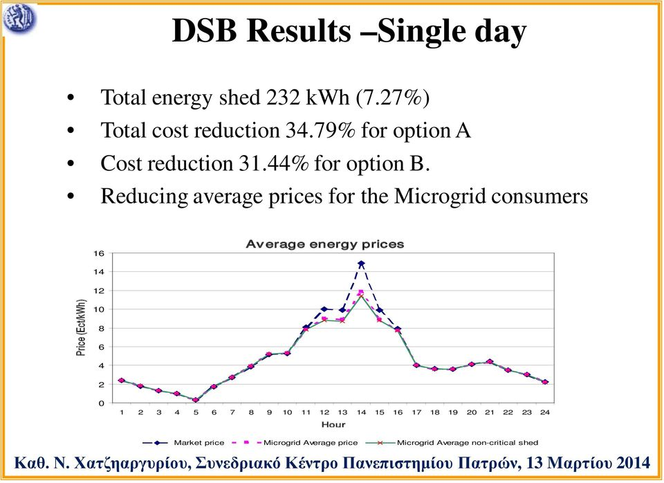 Reducing average prices for the Microgrid consumers 16 Average energy prices 14 12 Price