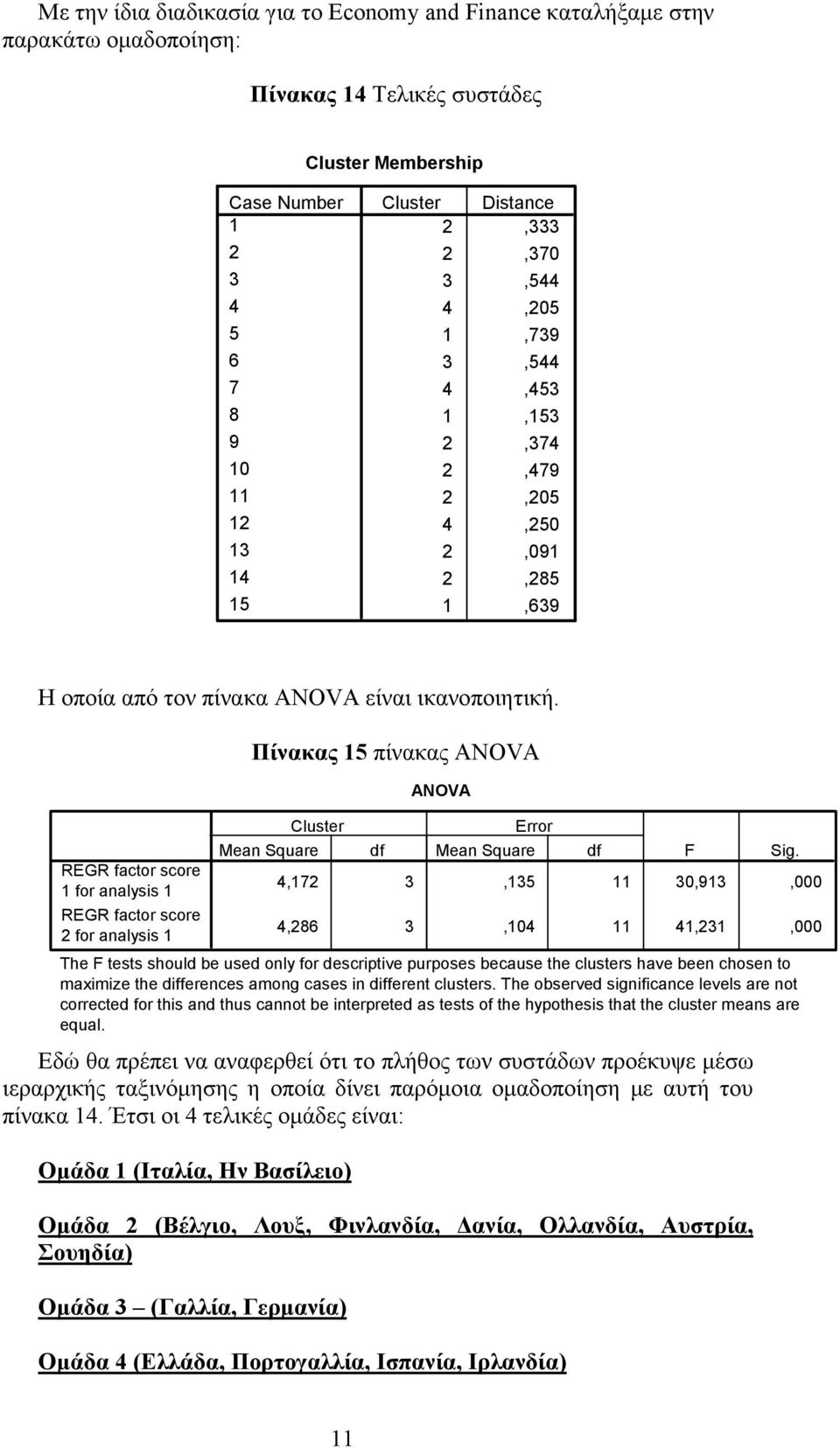 for analysis for analysis Πίνακας 5 πίνακας ANOVA Cluster Mean Square df ANOVA Mean Square 4,7,5 0,9,000 4,86,04 4,,000 The F tests should be used only for descriptive purposes because the clusters