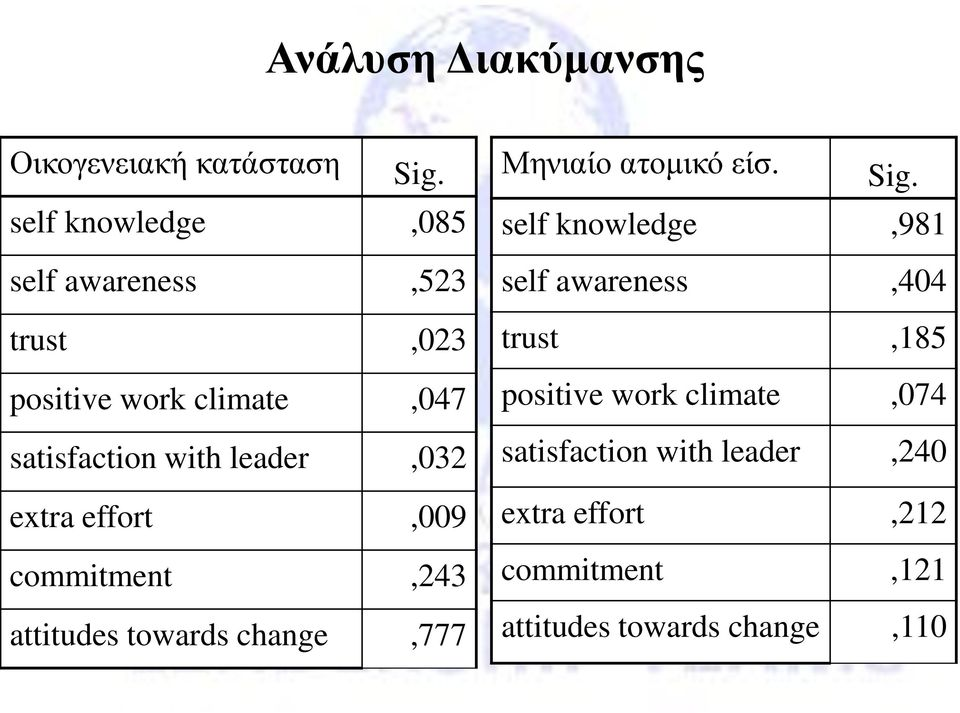 leader,032 extra effort,009 commitment,243 attitudes towards change,777 Μηνιαίο ατομικό είσ. Sig.