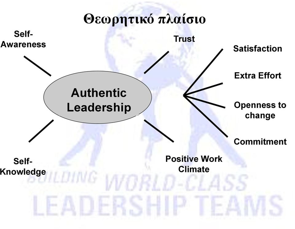 Leadership Extra Effort Openness to