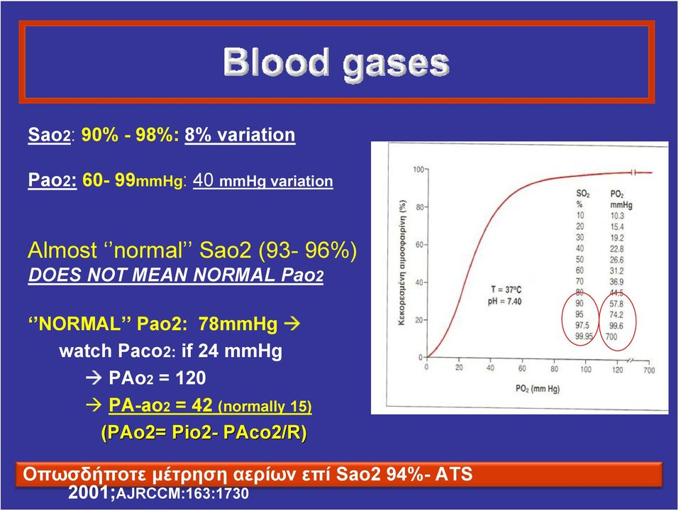 watch Paco2: if 24 mmhg PAo2 = 120 PA-ao2 = 42 (normally 15) (PAo2=