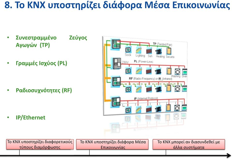 KNX can υποστηρίζει be certification used for all διάφορα applications guarantees Μέσα in Interoperability home and Επικοινωνίας building &