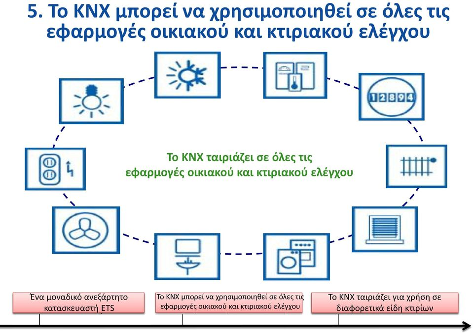 proof ETS Product certification guarantees Interoperability & Interworking Το KNX μπορεί να χρησιμοποιηθεί σε όλες τις