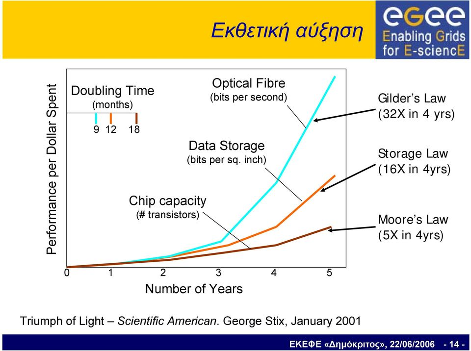inch) 0 1 2 3 4 5 Number of Years Gilder s Law (32X in 4 yrs) Storage Law (16X in 4yrs) Moore