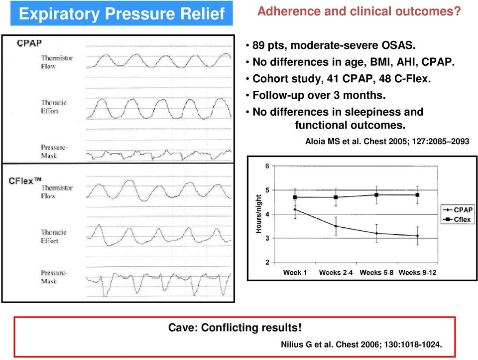 Follow-up over 3 months. No differences in sleepiness and functional outcomes.