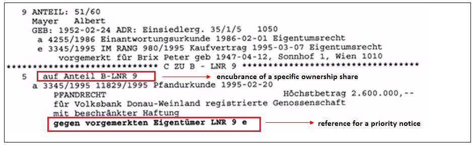 APPENDIX C Figure 16: Extract from the historic extract/register of invalidated inscriptions (Source: Grundbuch-Online, 2012) Figure 17: Example of priority notice (Source: www.meingrundstueck.
